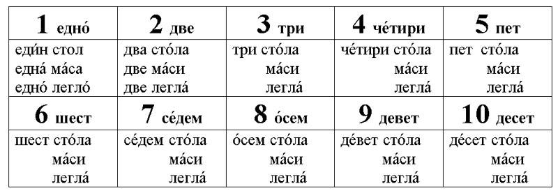числительные до десяти в болгарском языке