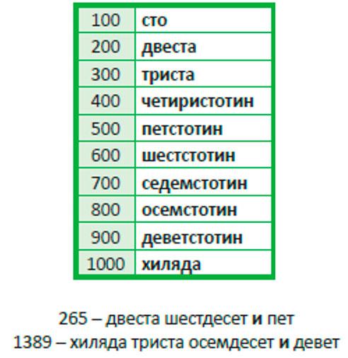 числительные в болгарском языке, сотни
