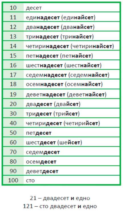 количественные числительные от 10 до 100 в болгарском языке