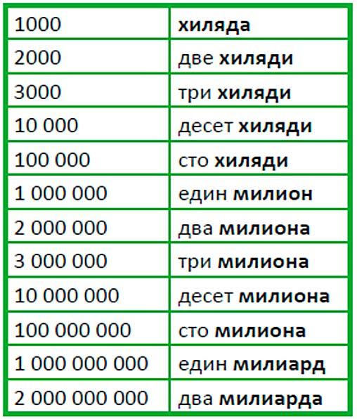 количественные числительные в болгарском до миллиарда