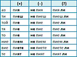глагол пить в болгарском языке