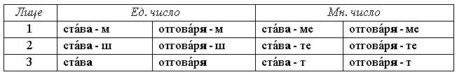 Спрежение глаголов А-класса в болгарском языке