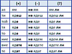 глагол есть в болгарском языке