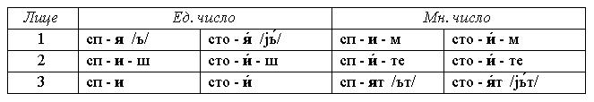Спрежение глаголов И-класса  в болгарском языке