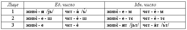 Спряжение глаголов Е-класса в болгарском языке