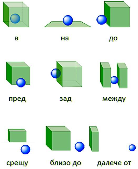 предлоги в болгарском языке