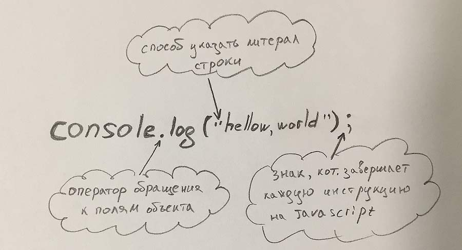 Javascript самостоятельно