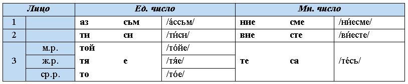 учим болгарский язык