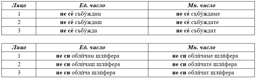Отрицательные формы возвратных глаголов настоящего времени