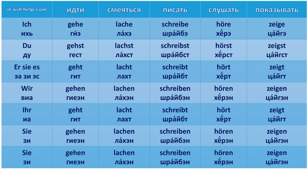 немецкие глаголы идти, смеяться, писать, слушать, показывать