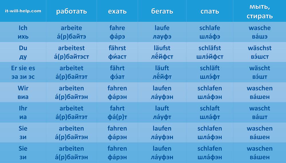немецкие глаголы с транскрипцией